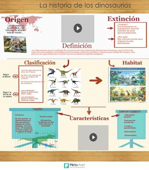 info dinosaurios